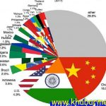 world population - www.khabarme.ir